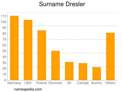 Surname Dresler