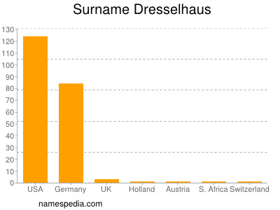 Surname Dresselhaus