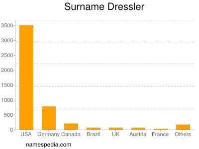 Surname Dressler