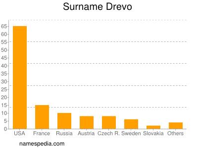 Surname Drevo