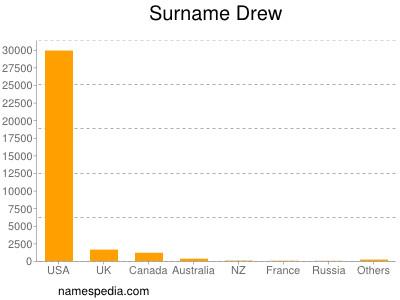 Surname Drew
