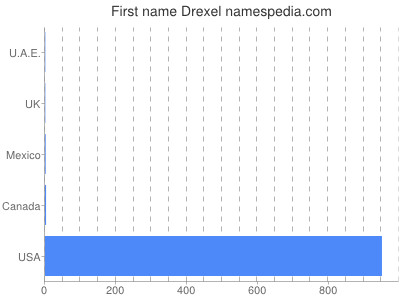 Given name Drexel