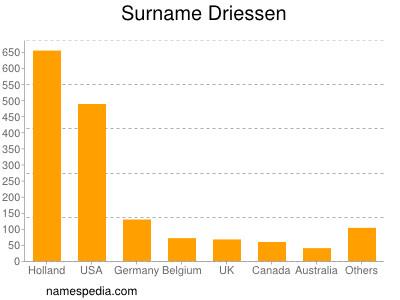 Surname Driessen