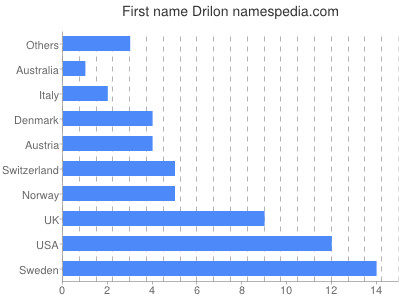 Given name Drilon