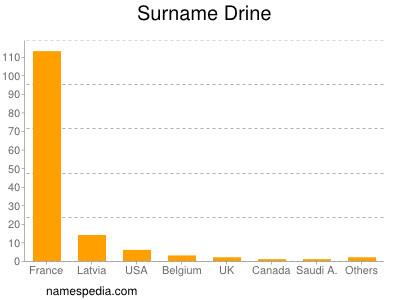 Surname Drine