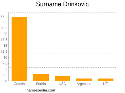 Surname Drinkovic