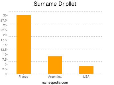 Surname Driollet