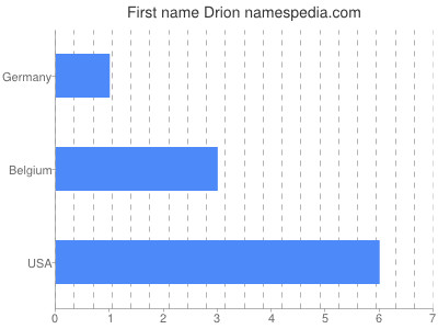 Given name Drion