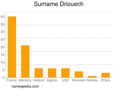 Surname Driouech