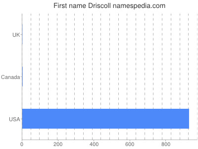 Given name Driscoll