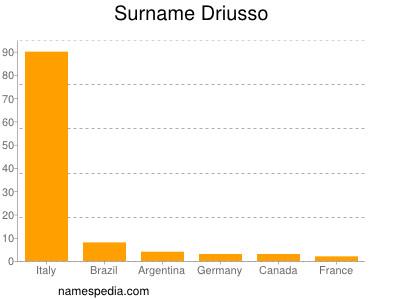 Surname Driusso