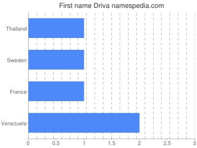 Given name Driva