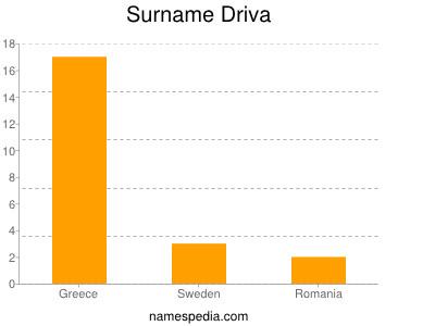 Surname Driva