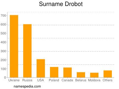 Surname Drobot