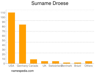 Surname Droese