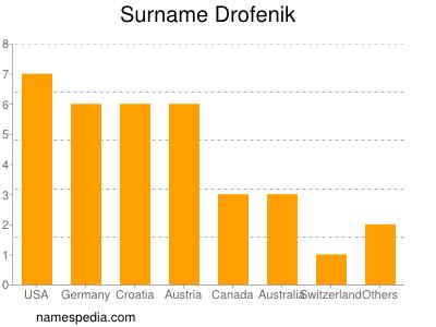 Surname Drofenik