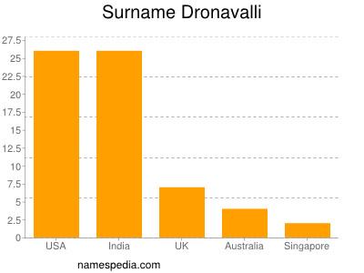 Surname Dronavalli