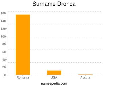 Surname Dronca