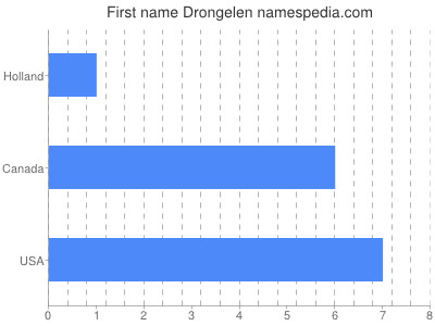 Given name Drongelen