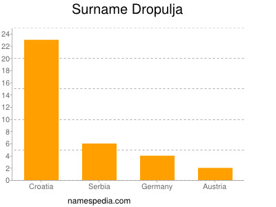Surname Dropulja