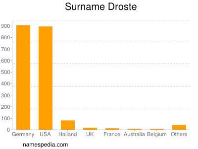 Surname Droste