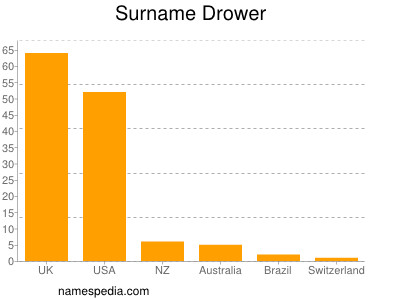 Surname Drower