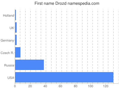 Given name Drozd