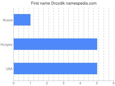 Given name Drozdik