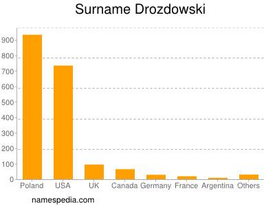 Surname Drozdowski
