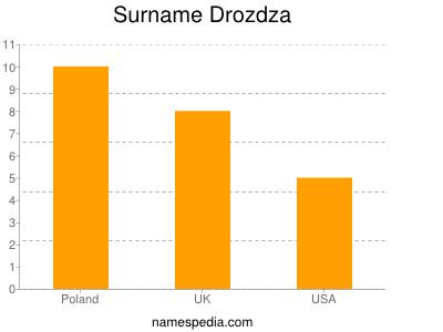 Surname Drozdza
