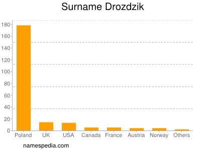 Surname Drozdzik
