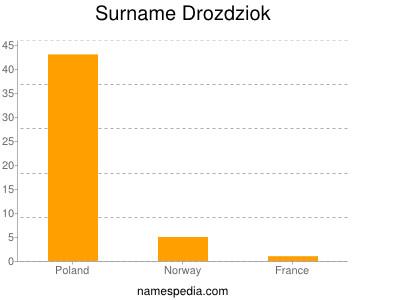 Surname Drozdziok