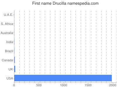 Given name Drucilla