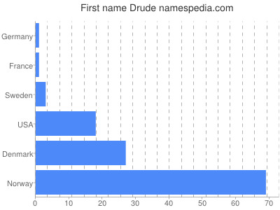 Given name Drude