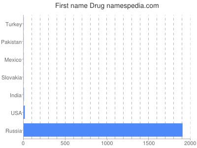 Given name Drug