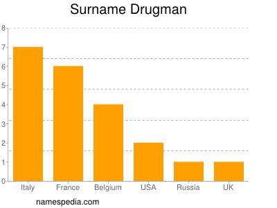 Surname Drugman