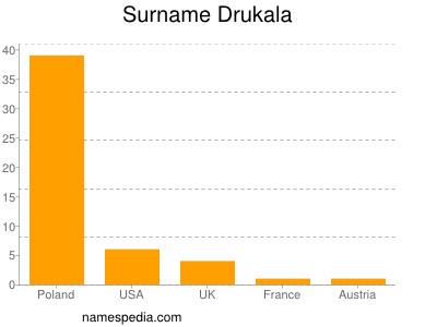 Surname Drukala