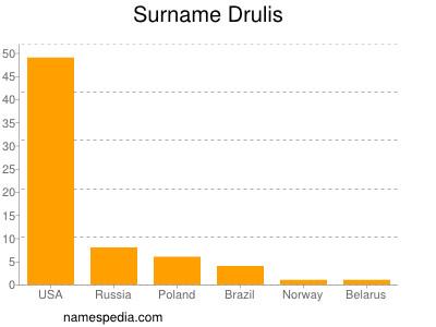 Surname Drulis