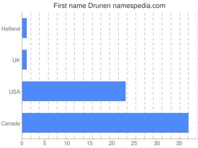 Given name Drunen