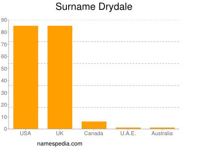 Surname Drydale
