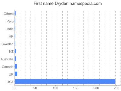 Given name Dryden