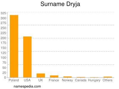 Surname Dryja