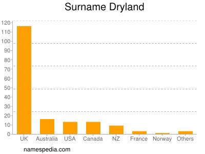 Surname Dryland