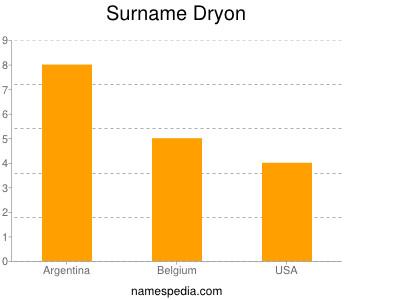 Surname Dryon