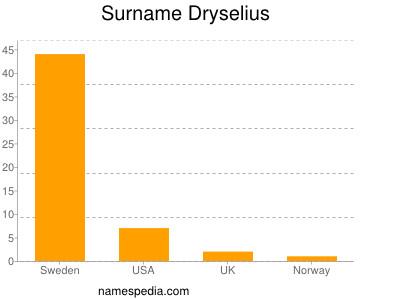 Surname Dryselius