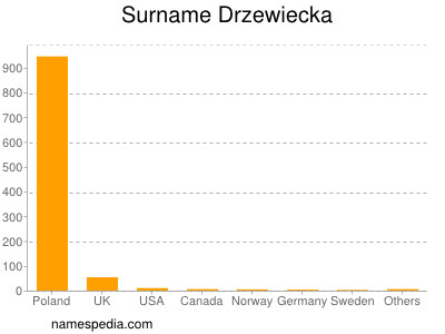 Surname Drzewiecka