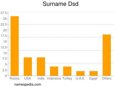 Surname Dsd