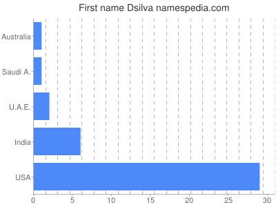 Given name Dsilva