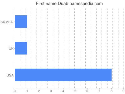 Given name Duab