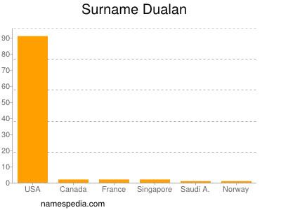 Surname Dualan